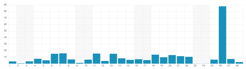 Royalties in February 2013