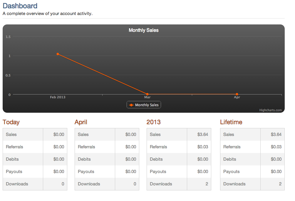Contributor Dashboard shows current sales and upload status