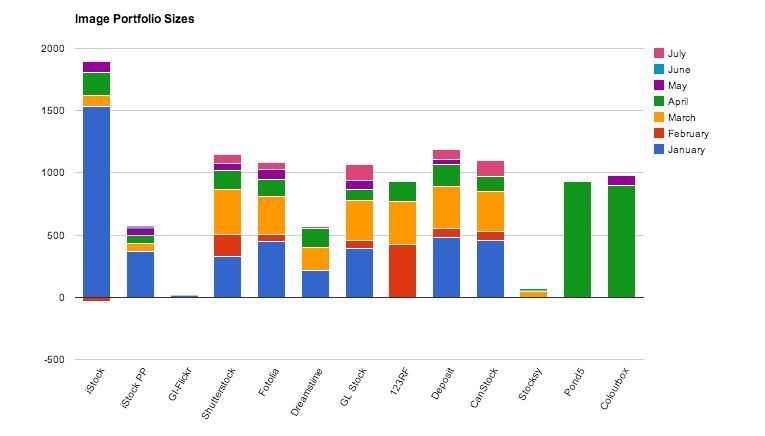 Portfolio sizes at microstock agencies
