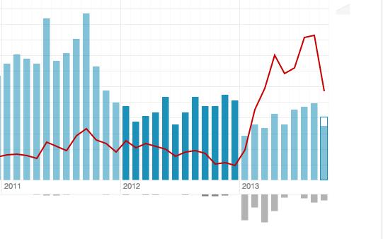 Monthly royalties 2011-2013