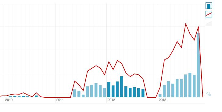 iStock Partner Program downloads and royalties (Chart: StockPerformer)