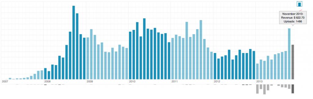 Monthly microstock earnings  (Chart: StockPerformer)