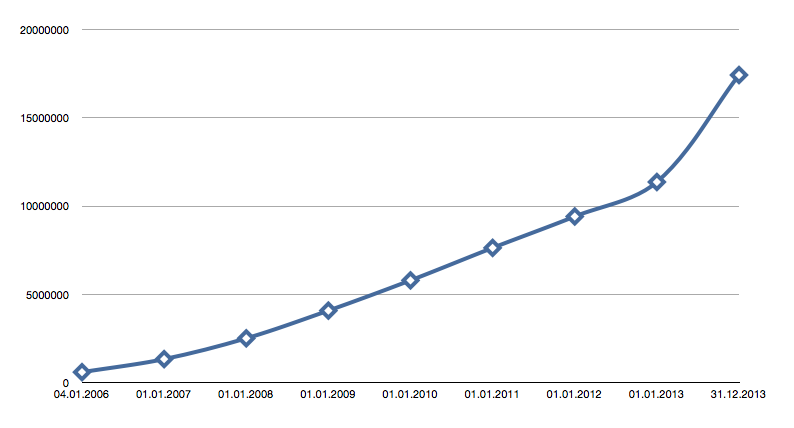iStock collection growth 2006-2014