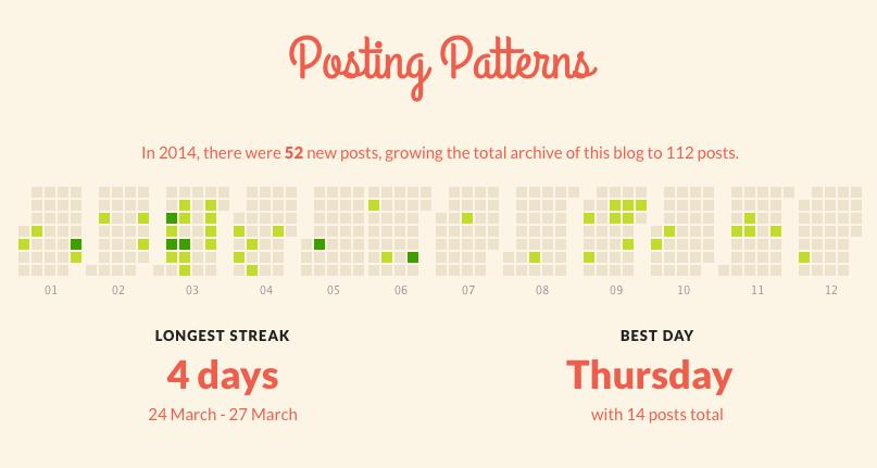 Posting Days in 2014