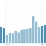 StockPerformer screenshot 2012 - 2014