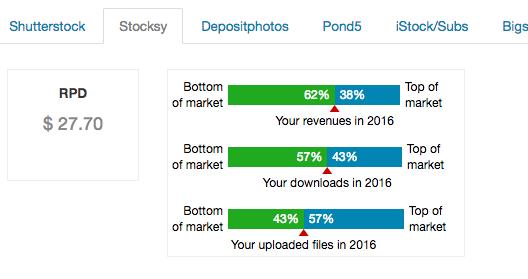 StockPerformer Ranking MichaelJay Stocksy